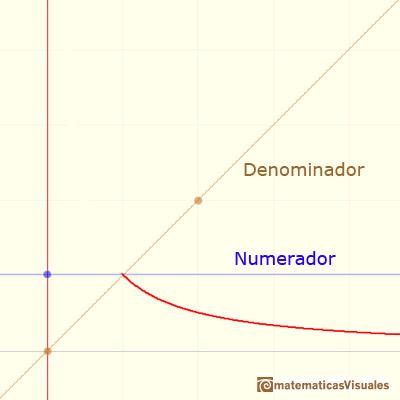Funciones racionales(1), funciones racionales lineales:  hipérbola, numerador y denominador, comportamiento asintótico | matematicasVisuales