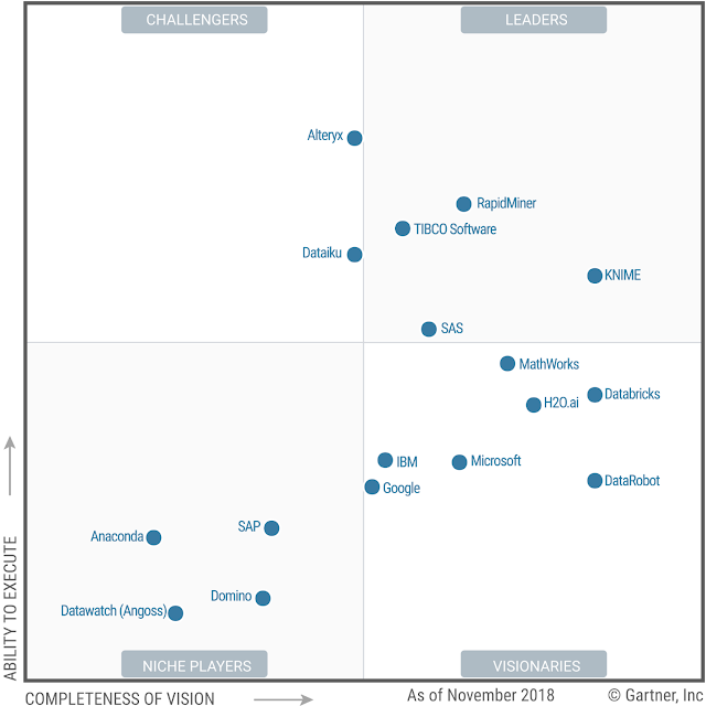 Magic Quadrant for Data Science and Machine Learning Platforms 2019