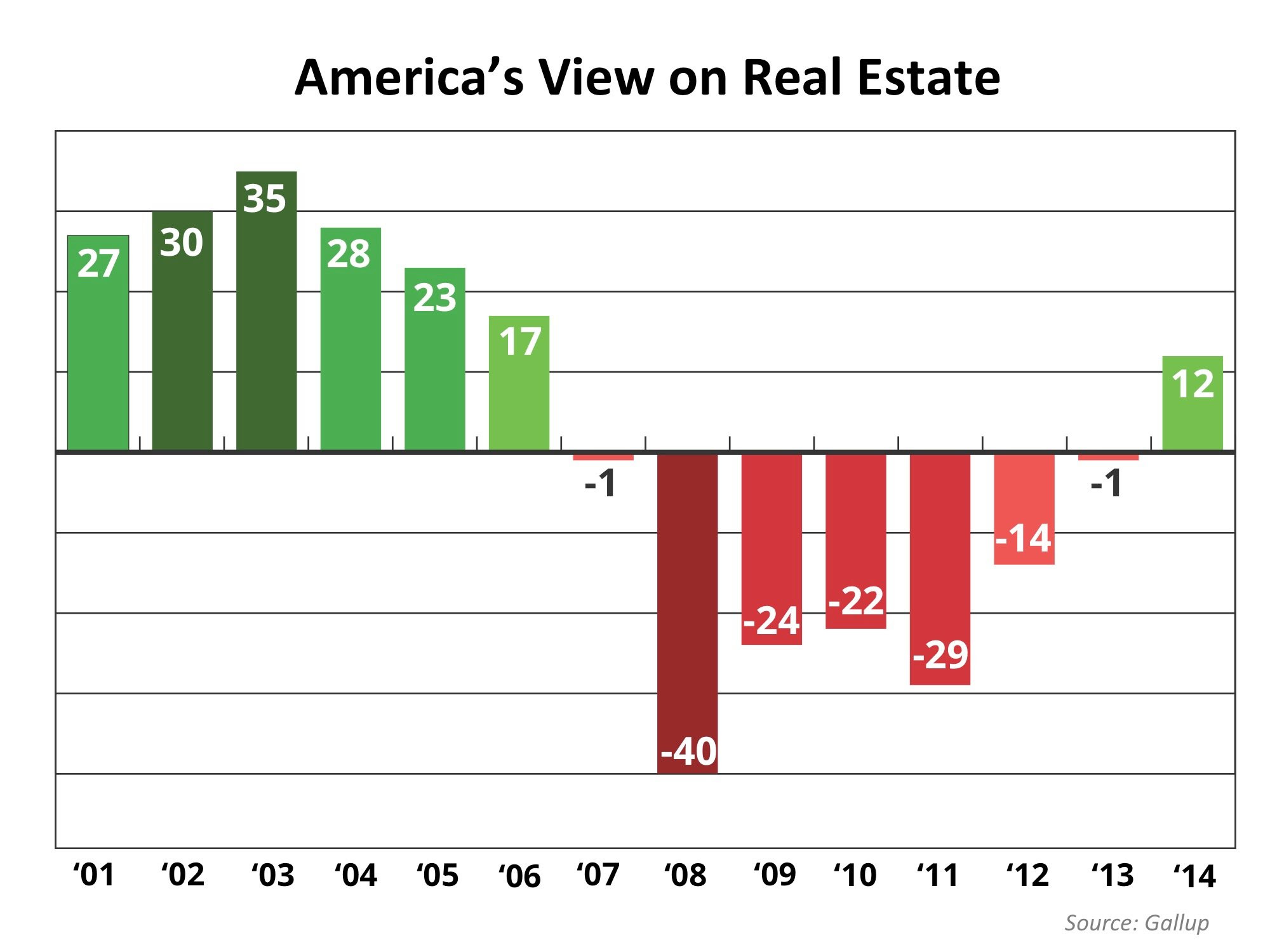 "Real Estate ""Heading in the Right Direction"" 