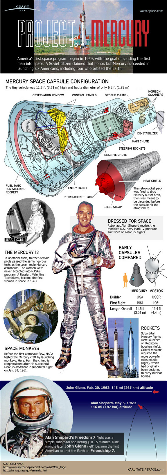 See how the first American astronauts flew in space on NASA's Mercury space capsules in this SPACE.com infographic.