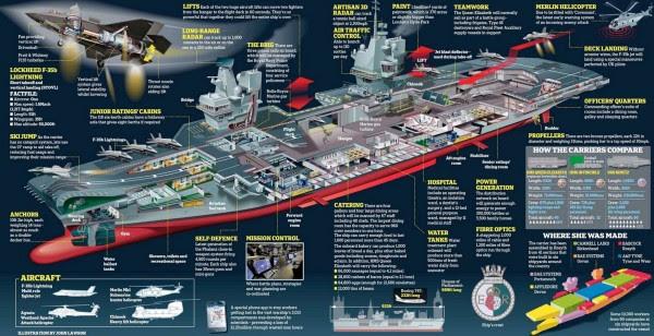 HMS Queen Elizabeth Infografía