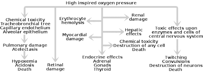 Oxygen Therapy Definition Medical