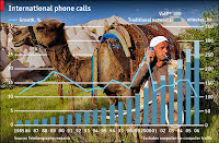 Growth of VOIP in Global Voice Telephony
