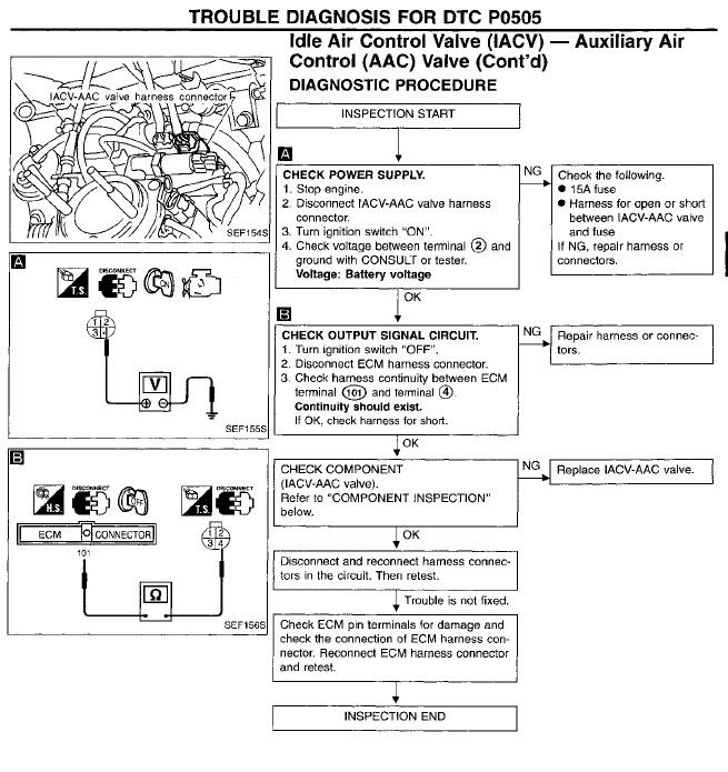 I have a engine code p0505 on my 1997 Nissan PU. I have ...