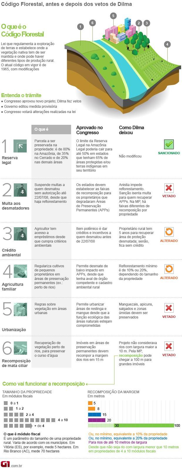 Vale este - Código Florestal - versão 5 (Foto:  )