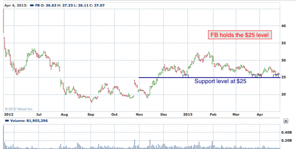1-year chart of FB (Facebook, Inc.)