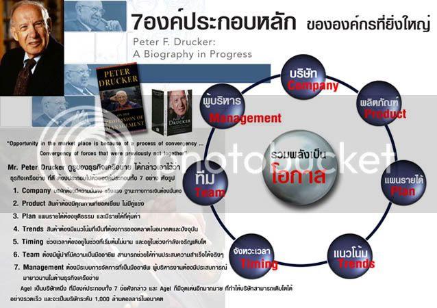 ปีเตอร์ ดรักเกอร์ 7 องค์ประกอบหลัก องค์กรที่ยิ่งใหญ่