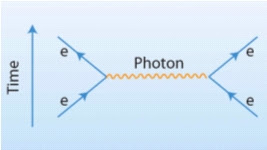Figure 9: The messenger particles for the electromagnetic force are photons.
