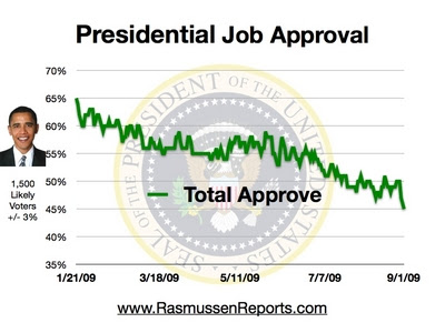 Presidential Job Approval - 9/1/09 Rasmussen Reports