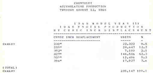 1968 Engine Id Codes