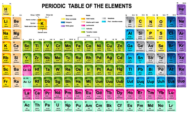 78 Periodic Table Labeled With States Of Matter With Table States