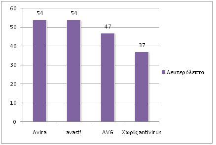 Graphic 4qa Σύγκριση των πιο γνωστών δωρεάν antivirus: AVG vs Avira vs Avast!
