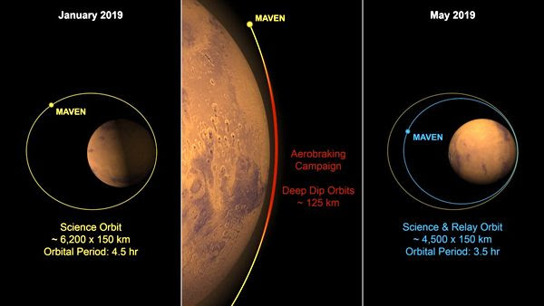 An infographic showing the MAVEN spacecraft's current orbit around the Red Planet, and the future orbit that it will use to communicate with the Mars 2020 rover and other Martian landers.