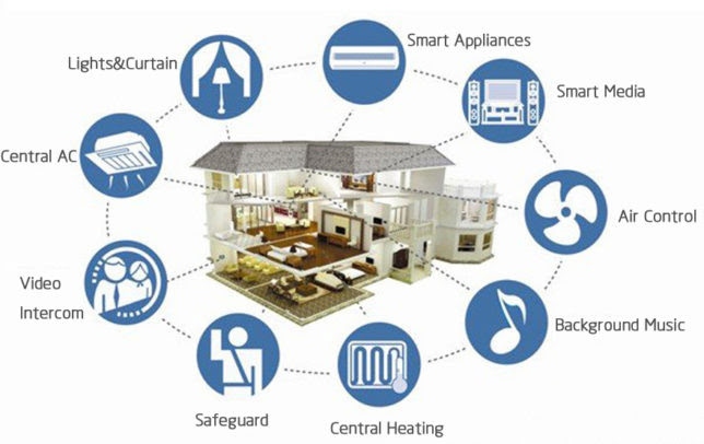 Image result for iot smart home