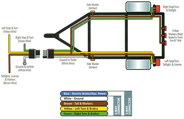 Utility Trailer Wiring Diagram | Blog Repair Manual Wiring Diagram Utility Trailer