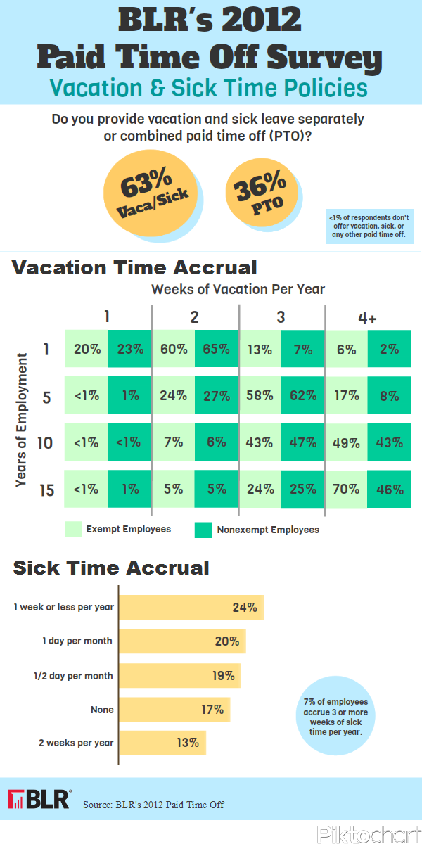 2012 Vacation and Sick Leave Policies