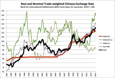 RMB trade-weighted