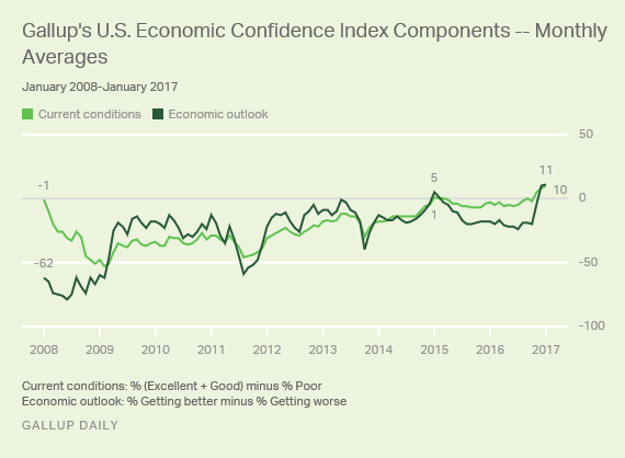 Gallup U.S. Economic Confidence Index Components - Monthly Averages