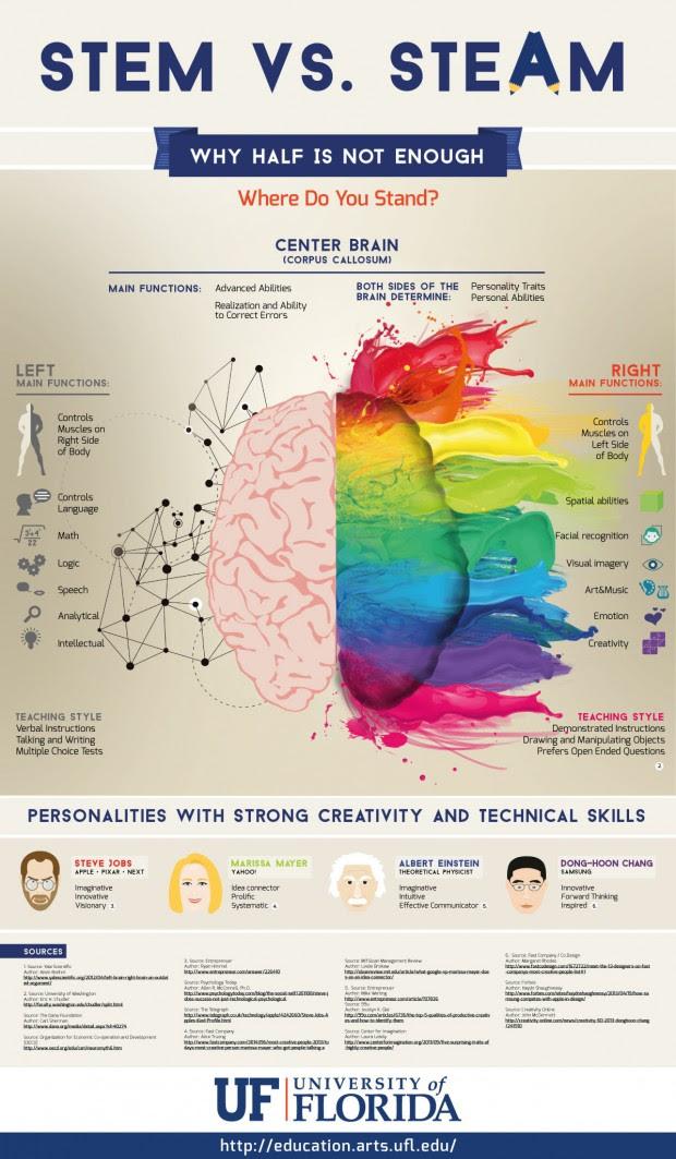 left-brain vs right-brain