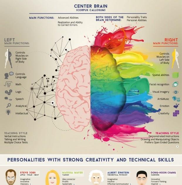 Visual: Half-brain Teaching : STEAM Vs STEM