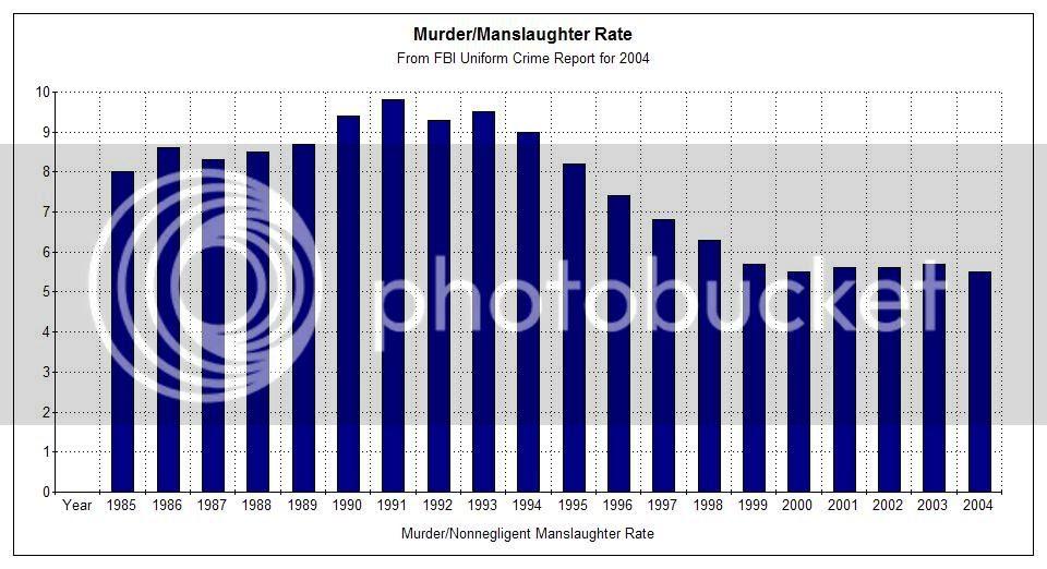 US Murder + Nonnegligent Manslaughter 2004