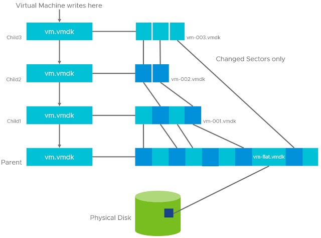 How to Manage VMware Snapshots: A Guide