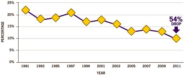 This chart shows the percentage of high school students ages 16 years or older who drove when they had been drinking alcohol from 1991 to 2011.