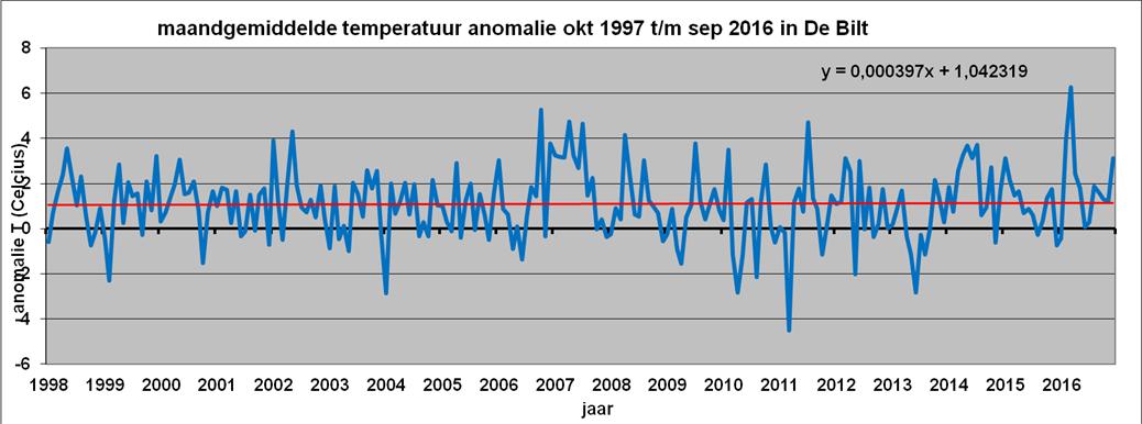 Al bijna 20 jaar geen opwarming in De Bilt