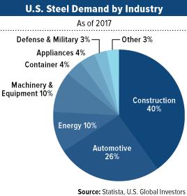 us steel demand by industry