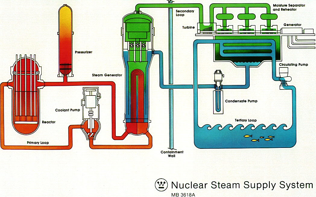 Nuclear Power Plants Koeberg South Africa