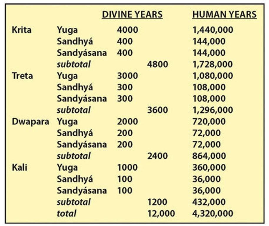 Kali yuga end date 2025 in hindi