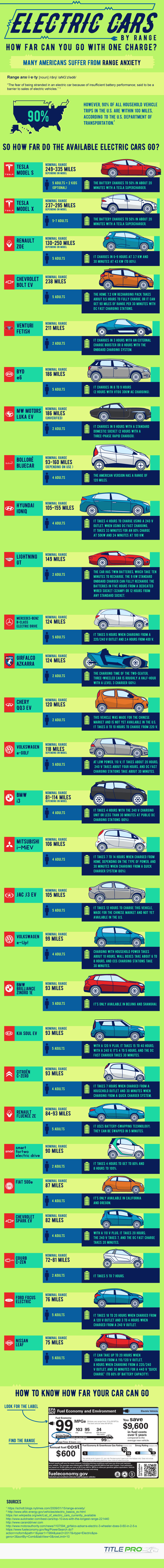 Electric Cars By Range