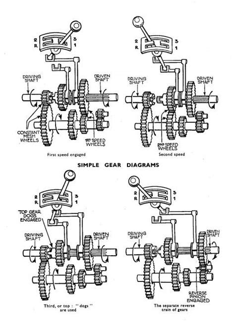 A manual transmission's inner workings | Automation