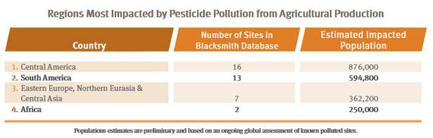 mindless use of pesticides