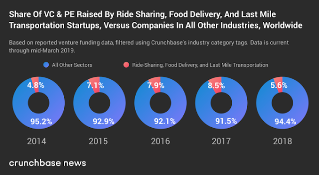Ride-hailing, bike and scooter companies probably raised less money than you thought