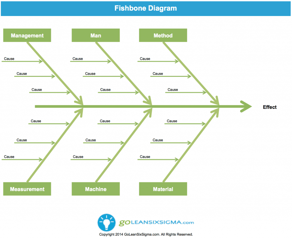 Fishbone Diagram GoLeanSixSigma