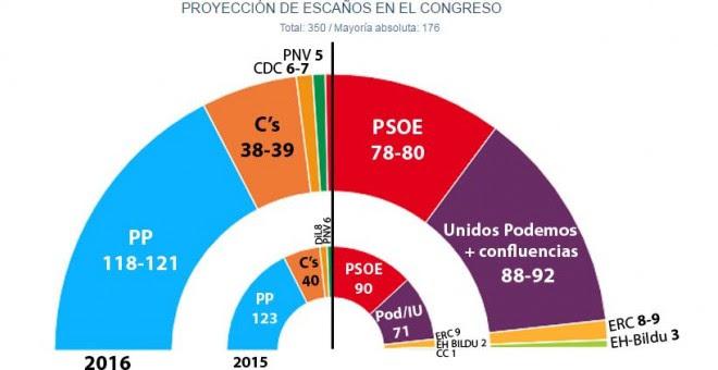 El CIS confirma el 'sorpasso': Unidos Podemos y sus aliados superarían al PSOE, al que sacan hasta 12 escaños.