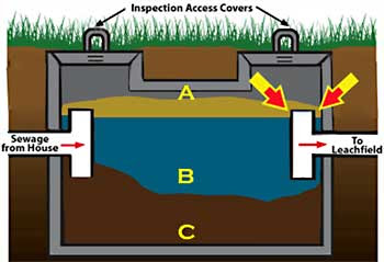 Septic Tank Problems, Part One: A Healthy Septic Tank ...