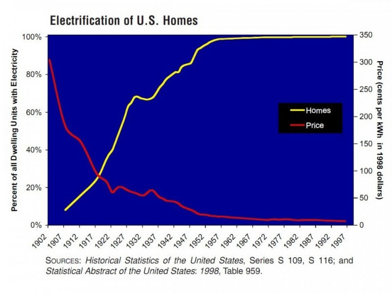 its-getting-better-electricity-us-homes