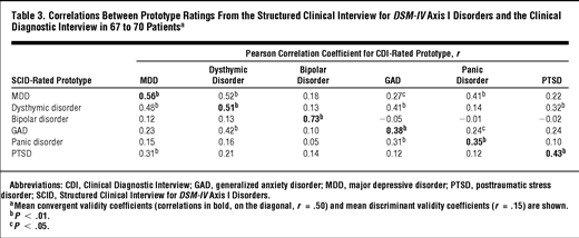 Validity of Prototype Diagnosis for Mood and Anxiety ...