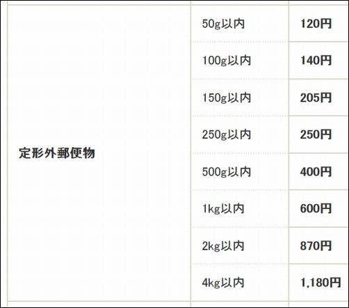 切手 a4 サイズ 封筒 84円・94円・120円・140円切手で送れるA4コピー用紙の枚数は?