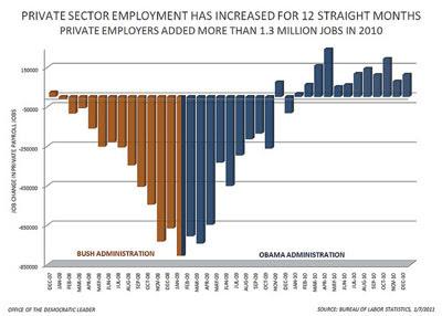 Employment 'bikini' graph