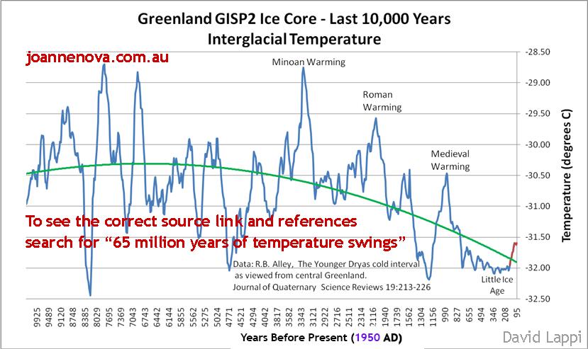 Temperaturas_en_Groenlandia_durante_el_Holoceno