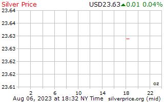 Precio Gramo plata en Dólares