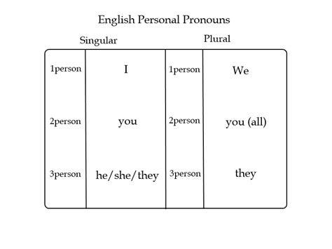 kata ganti  bahasa inggris pronouns beserta