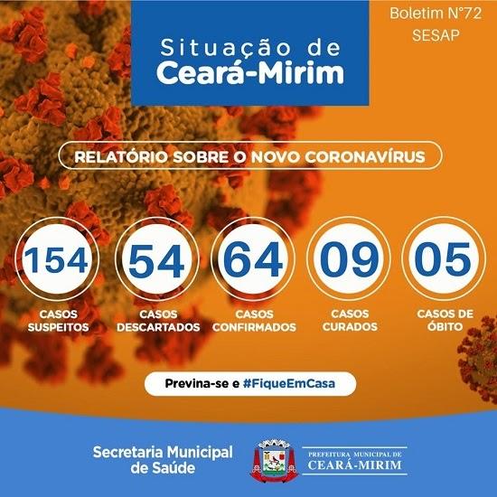 Ceará-Mirim já tem 64 casos confirmados de coronavírus