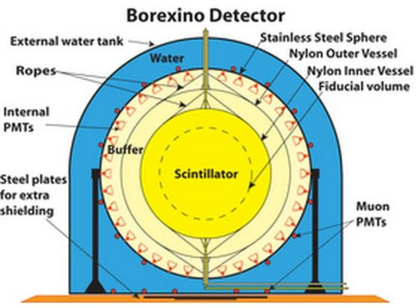 Η κρεμμυδοειδής δομή του ανιχνευτή Borexino