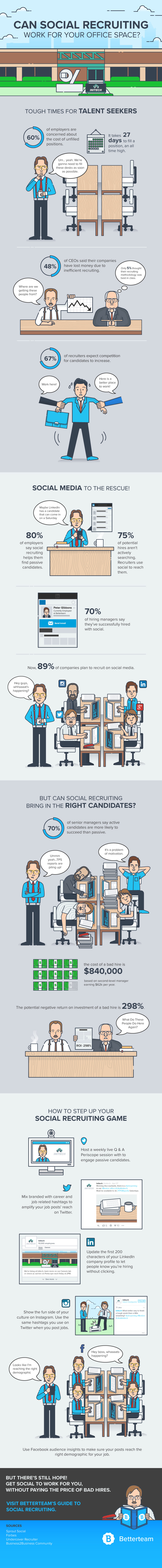 Can Social Recruiting Work for Your Office Space?