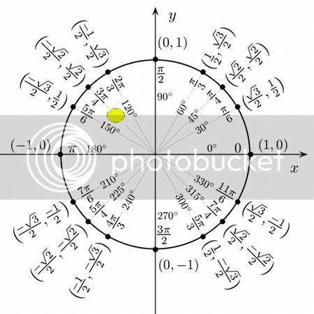 Unit Circle 135 Degrees