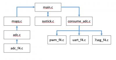 Firmware Org Chart